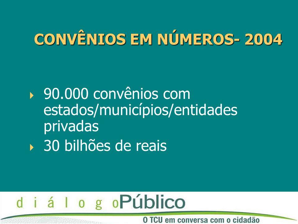 CONVÊNIOS EM NÚMEROS- 2004 CONVÊNIOS EM NÚMEROS- 2004 90.000 convênios com estados/municípios/entidades privadas 30 bilhões de reais
