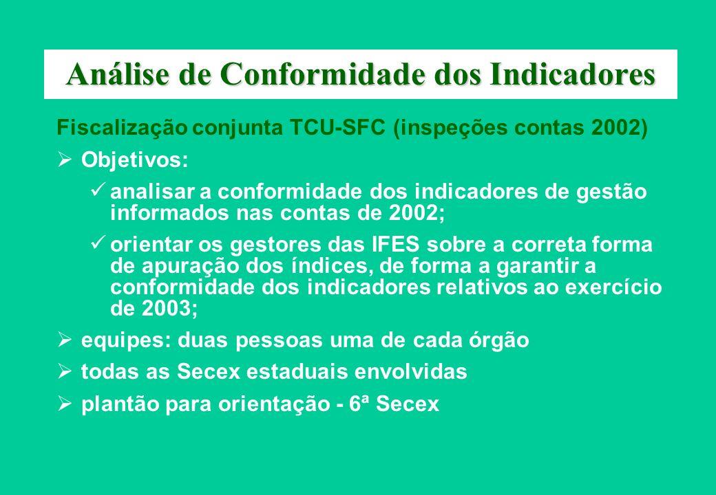 Análise de Conformidade dos Indicadores Fiscalização conjunta TCU-SFC (inspeções contas 2002) Objetivos: analisar a conformidade dos indicadores de ge