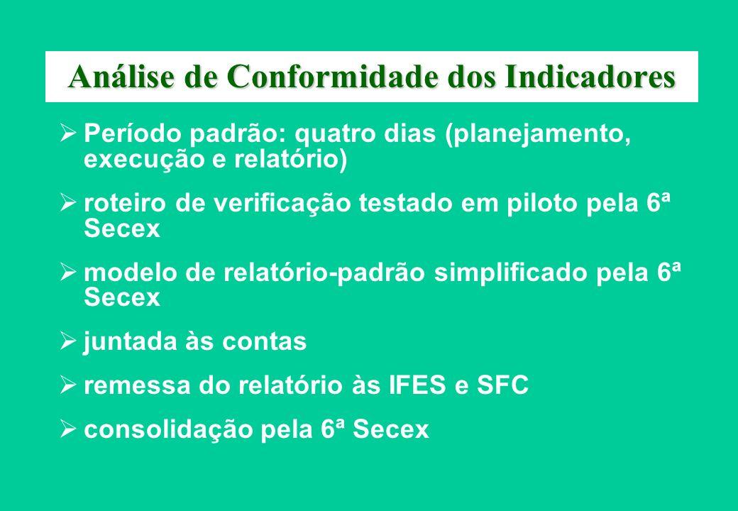 Análise de Conformidade dos Indicadores Período padrão: quatro dias (planejamento, execução e relatório) roteiro de verificação testado em piloto pela