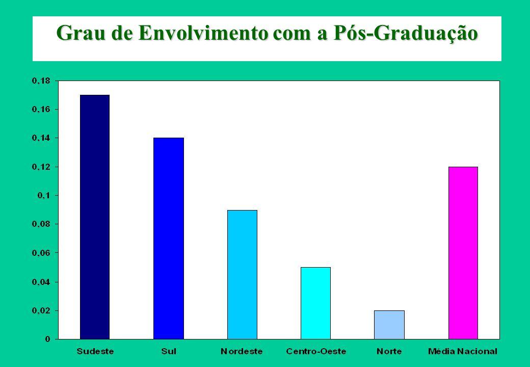 Grau de Envolvimento com a Pós-Graduação