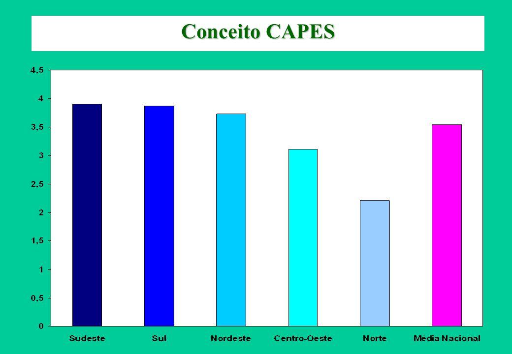 Conceito CAPES