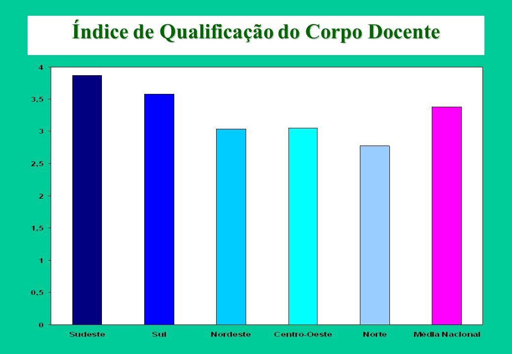Índice de Qualificação do Corpo Docente
