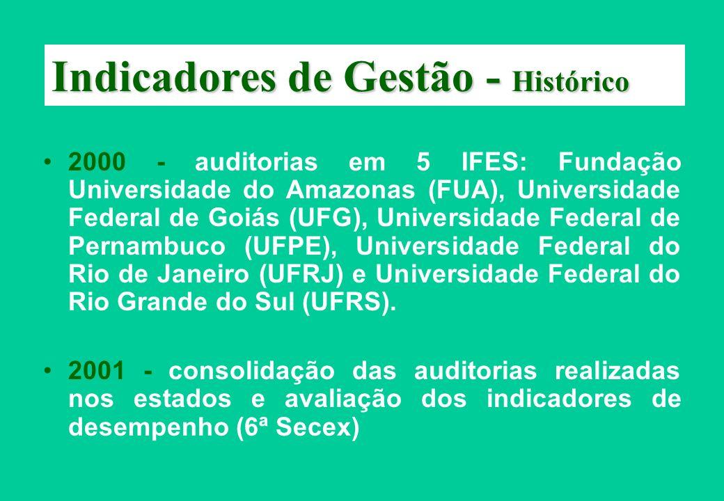 Indicadores de Gestão - Histórico 2000 - auditorias em 5 IFES: Fundação Universidade do Amazonas (FUA), Universidade Federal de Goiás (UFG), Universid