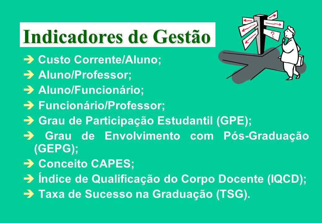 Indicadores de Gestão Custo Corrente/Aluno; Aluno/Professor; Aluno/Funcionário; Funcionário/Professor; Grau de Participação Estudantil (GPE); Grau de