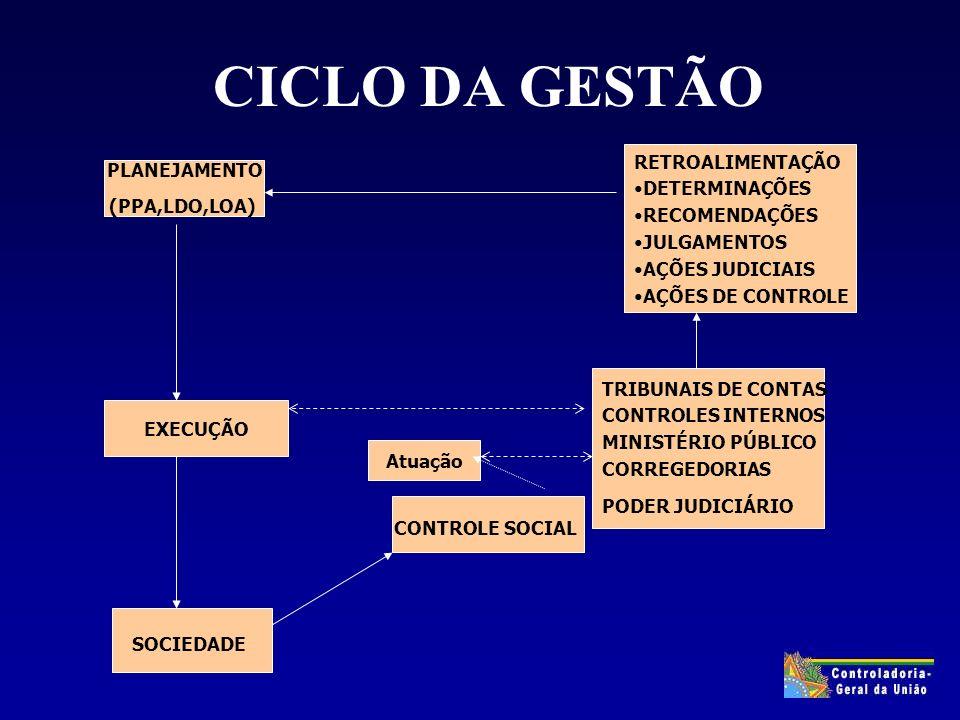 COMO CONTACTAR A SFC www.sfc.planalto.gov.br/cgu/ sfcgsgab@fazenda.gov.br SAS quadra 1, Bloco A, 8º.