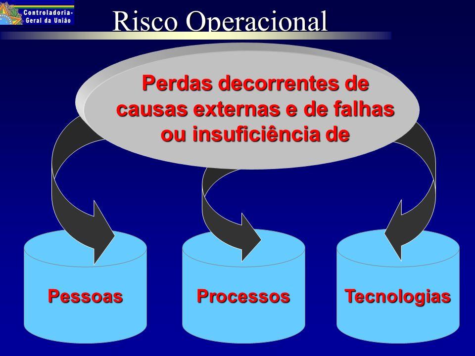 Risco Operacional PessoasProcessosTecnologias Perdas decorrentes de causas externas e de falhas ou insuficiência de