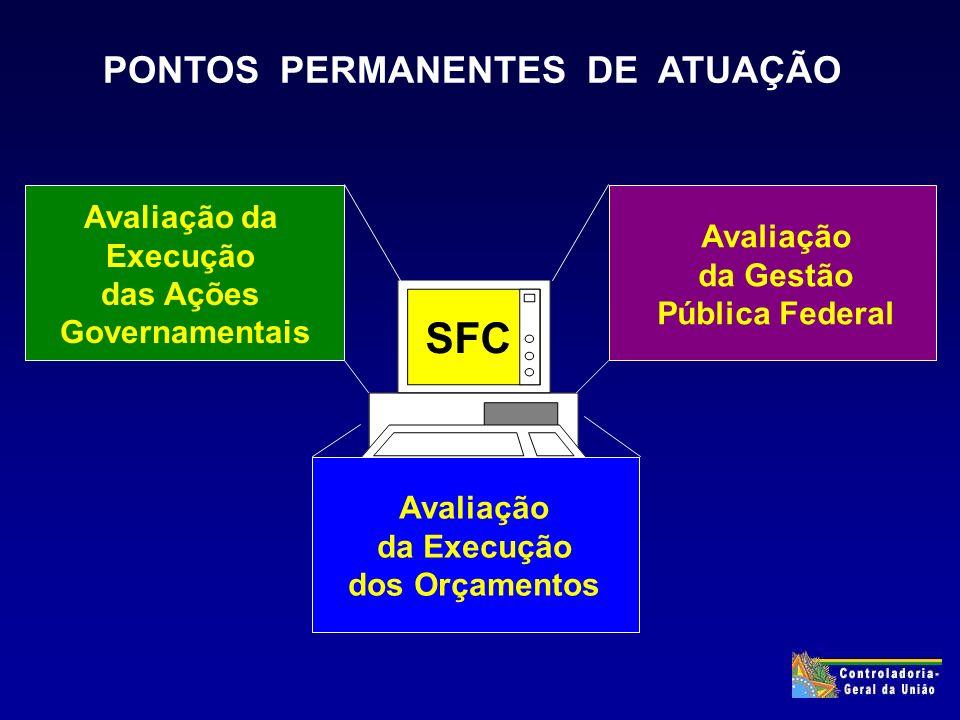 PONTOS PERMANENTES DE ATUAÇÃO Avaliação da Execução das Ações Governamentais Avaliação da Gestão Pública Federal SFC Avaliação da Execução dos Orçamentos