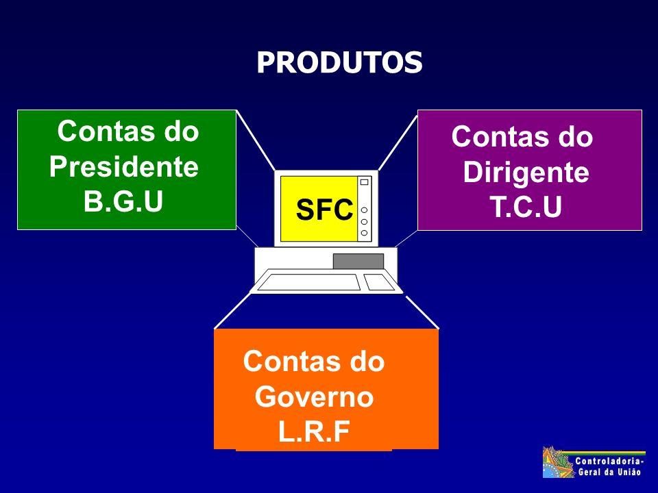 Contas do Presidente B.G.U Contas do Dirigente T.C.U SFC Contas do Governo L.R.F PRODUTOS