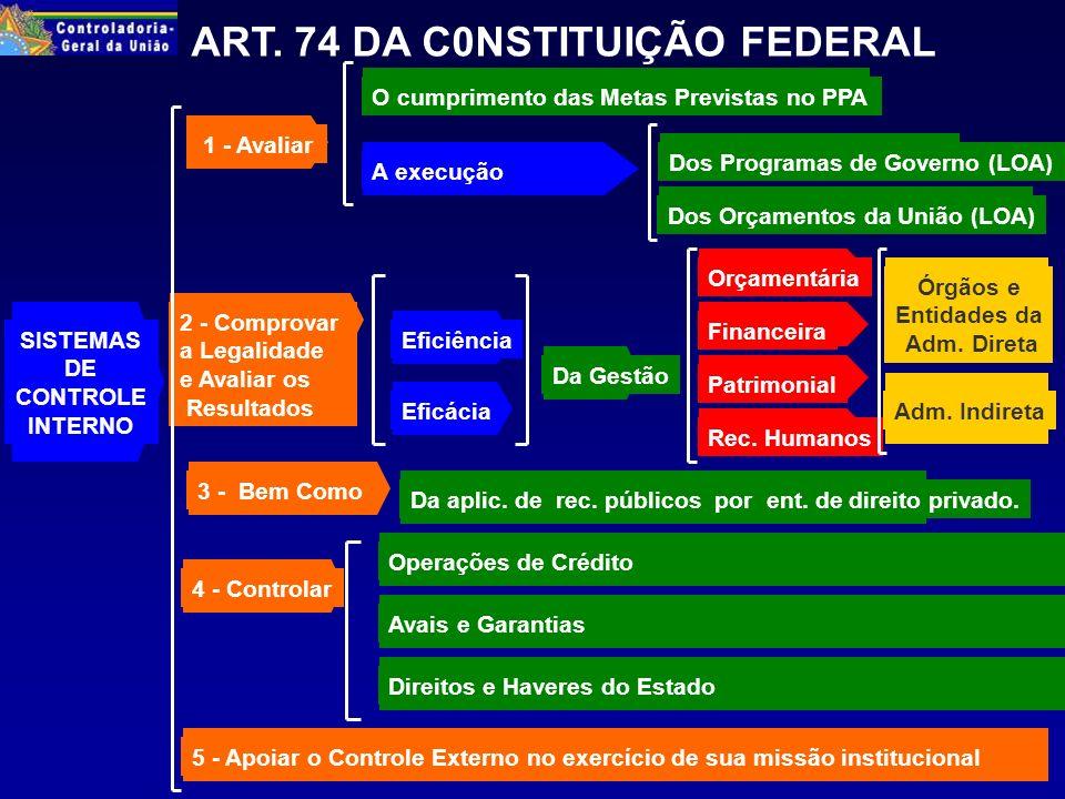 ARCABOUÇO LEGAL SISTEMA DE CONTROLE INTERNO PODER EXECUTIVO FEDERAL CONSTITUIÇÃO FEDERAL -Artigos 70, 74 e 84 - inciso XXIV (BGU); EMENDA CONSTITUCIONAL 19/98 ( § Único do artigo 70); LEI DE RESPONSABILIDADE FISCAL (Artigos 54 a 59); LEI 4320/64; LEI 10.180/01; LEI 10.524/02 - LDO-2003; e LEI 10.683/03.
