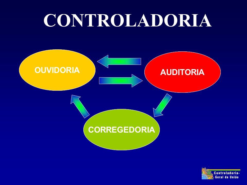 CORRIGIR AVALIAR OUVIR CORREGEDORIA AUDITORIA OUVIDORIA CONTROLADORIA