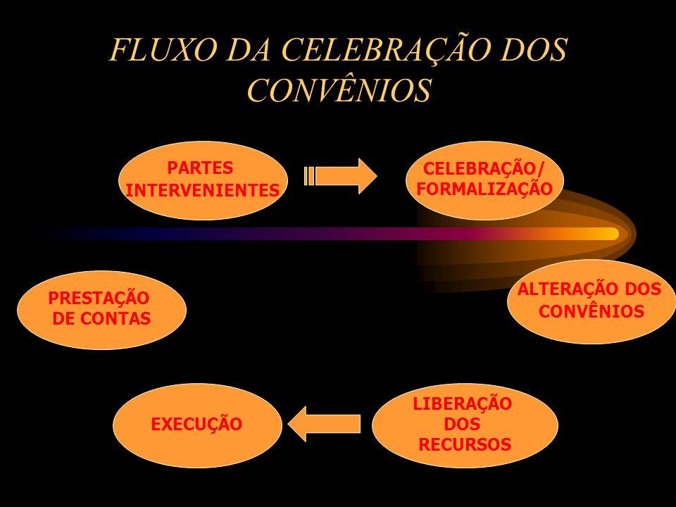 FLUXO DA CELEBRAÇÃO DOS CONVÊNIOS PARTES INTERVENIENTES CELEBRAÇÃO/ FORMALIZAÇÃO PRESTAÇÃO DE CONTAS EXECUÇÃO LIBERAÇÃO DOS RECURSOS ALTERAÇÃO DOS CONVÊNIOS