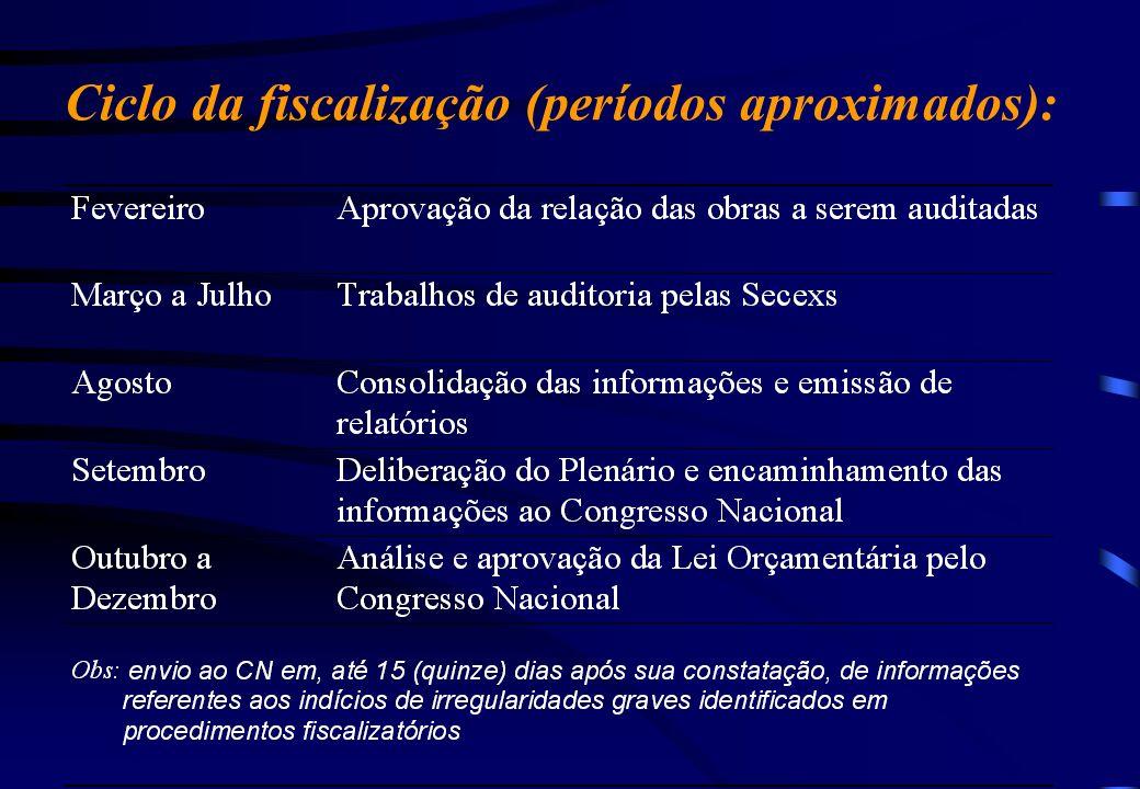 LDO 2003 LIBERAÇÃO DOS RECURSOS § 5º As exclusões ou inclusões dos subtítulos, contratos, convênios, parcelas ou subtrechos no rol em anexo à lei orça