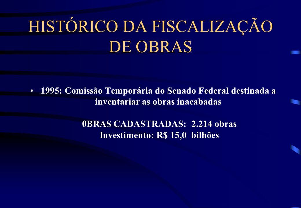 SUMÁRIO FISCALIZAÇÃO DE OBRAS HISTÓRICO METODOLOGIA EMPREGADA COMANDOS LEGAIS (LEI DE DIRETRIZES ORÇAMENTÁRIAS) PRINCIPAIS IRREGULARIDADES ENCONTRADAS