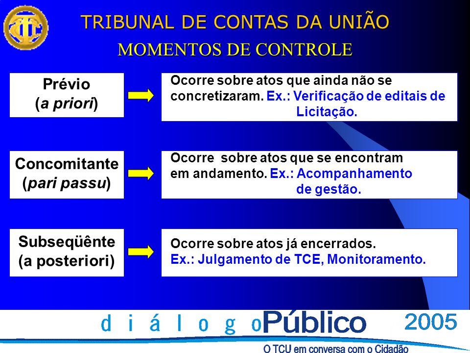 TRIBUNAL DE CONTAS DA UNIÃO MOMENTOS DE CONTROLE Prévio (a priori) Concomitante (pari passu) Subseqüênte (a posteriori) Ocorre sobre atos que ainda nã
