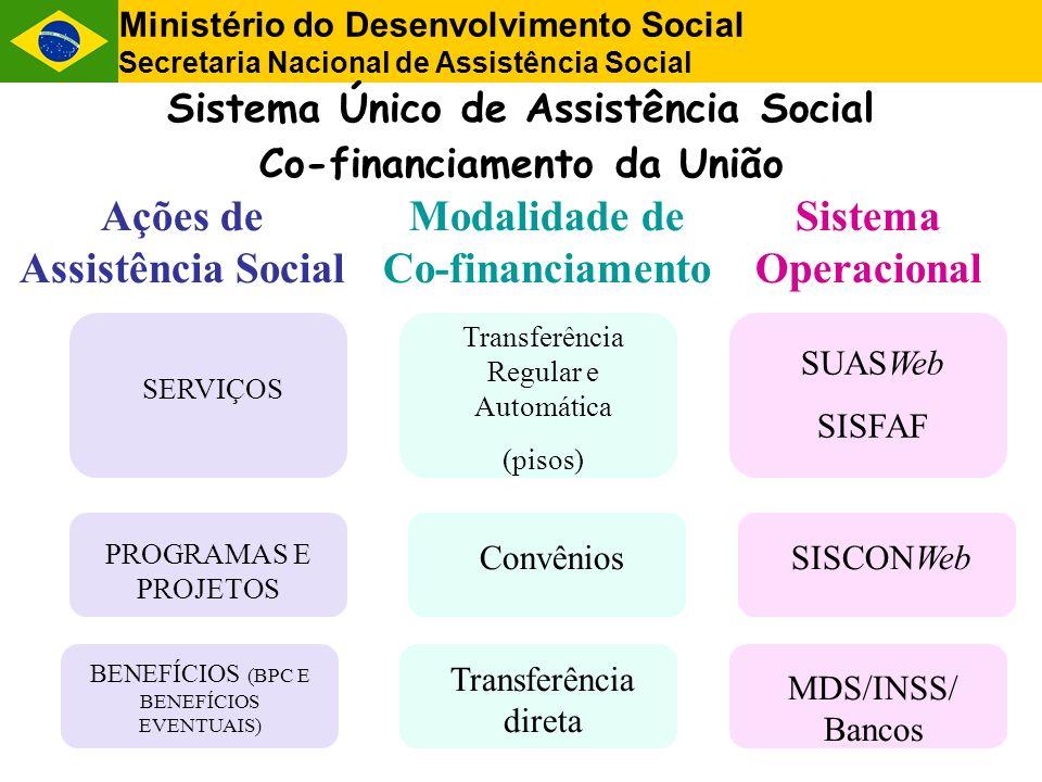 Operacionalização da Transferência de Recursos SUASWeb - Sistema de Gestão do SUAS (Plano de Ação e Demonstrativo Físico-Financeiro) SISFAF - Sistema de Transferência Fundo a Fundo SISCON - Sistema de Acompanhamento de Convênios SIAORC - Sistema de Acompanhamento da Execução Orçamentária e Financeira Agilidade Transparência Visibilidade Reduzida margem de erro de informações Ministério do Desenvolvimento Social Secretaria Nacional de Assistência Social