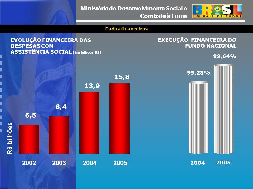 Ministério do Desenvolvimento Social e Combate à Fome Dados financeiros 95,28% 99,64% 2004 2005 6,5 8,4 13,9 15,8 2002200320042005 R$ bilhões EXECUÇÃO FINANCEIRA DO FUNDO NACIONAL EVOLUÇÃO FINANCEIRA DAS DESPESAS COM ASSISTÊNCIA SOCIAL (Em bilhões R$)