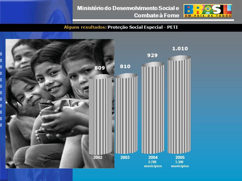 Ministério do Desenvolvimento Social e Combate à Fome 809 2002 810 2003 929 2004 2.788 municípios 1.010 2005 3.300 municípios Alguns resultados: Proteção Social Especial - PETI