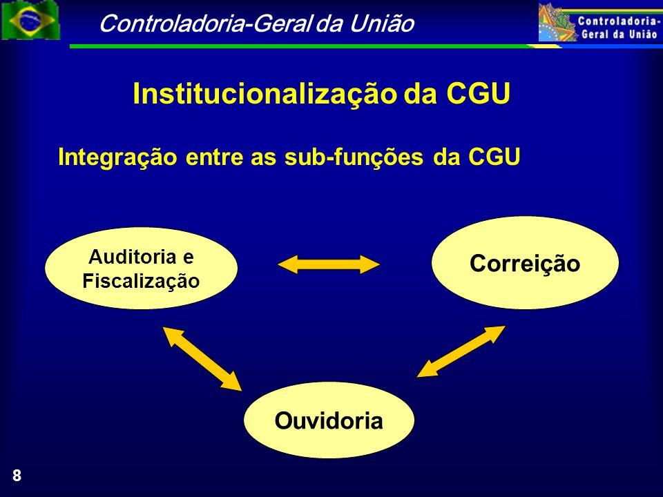 Controladoria-Geral da União 39 Lei 10.180 de 06/02/2001 TÍTULO V DO SISTEMA DE CONTROLE INTERNO DO PODER EXECUTIVO FEDERAL Art.