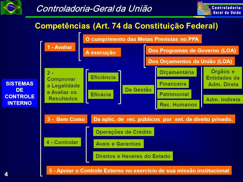 Controladoria-Geral da União 4 SISTEMAS DE CONTROLE INTERNO 5 - Apoiar o Controle Externo no exercício de sua missão institucional Competências (Art.