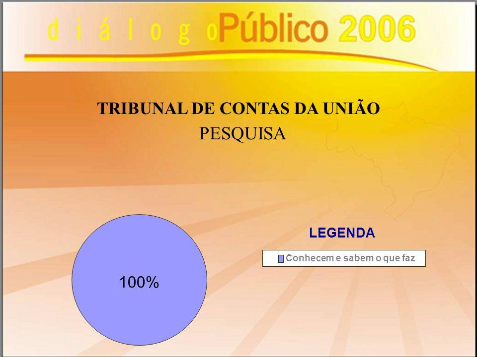 PESQUISA TRIBUNAL DE CONTAS DA UNIÃO 100% Conhecem e sabem o que faz LEGENDA