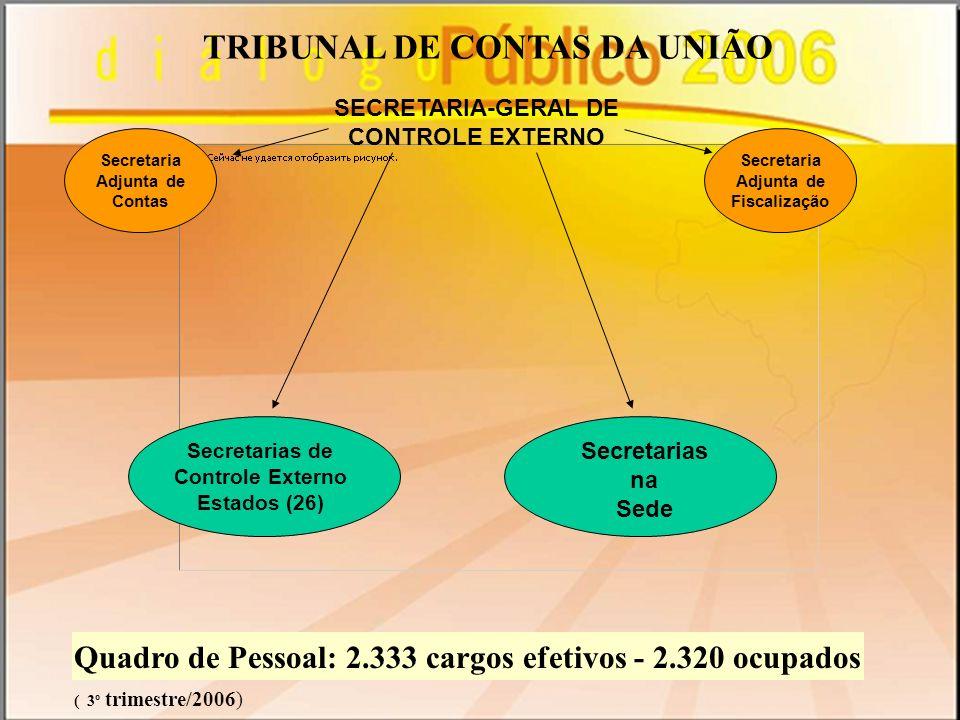 Quadro de Pessoal: 2.333 cargos efetivos - 2.320 ocupados ( 3º trimestre/2006) TRIBUNAL DE CONTAS DA UNIÃO SECRETARIA-GERAL DE CONTROLE EXTERNO Secret