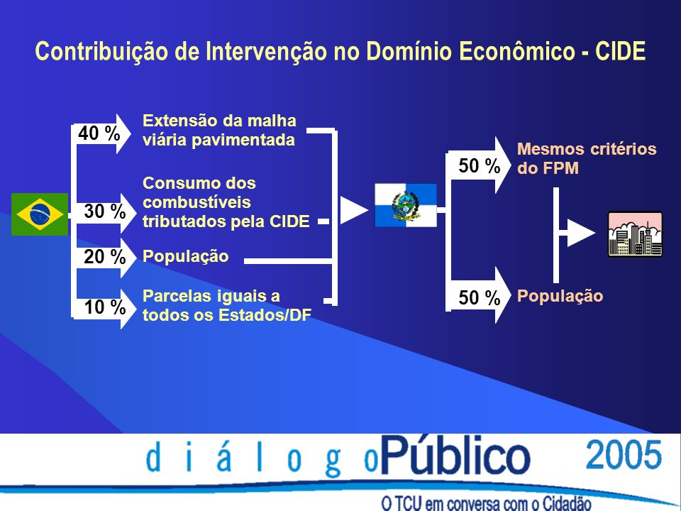 Contribuição de Intervenção no Domínio Econômico - CIDE Mesmos critérios do FPM Extensão da malha viária pavimentada Consumo dos combustíveis tributados pela CIDE População Parcelas iguais a todos os Estados/DF 40 % 30 % 20 % 10 % 50 % População