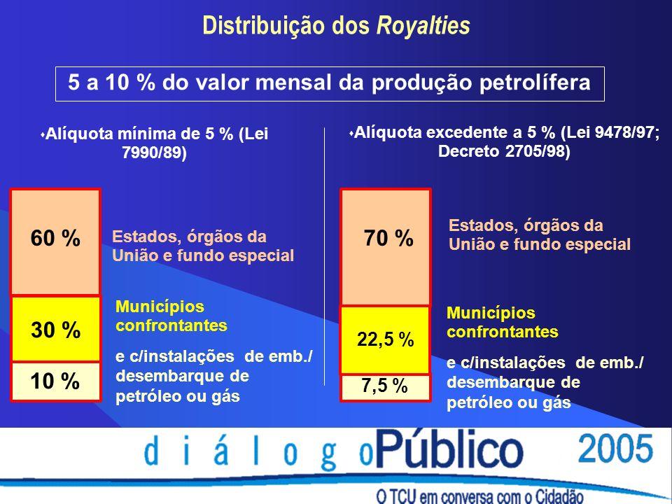 Distribuição dos Royalties 5 a 10 % do valor mensal da produção petrolífera Alíquota mínima de 5 % (Lei 7990/89) Alíquota excedente a 5 % (Lei 9478/97; Decreto 2705/98) 60 % 10 % Estados, órgãos da União e fundo especial 7,5 % 70 % Estados, órgãos da União e fundo especial 30 % Municípios confrontantes e c/instalações de emb./ desembarque de petróleo ou gás 22,5 % Municípios confrontantes e c/instalações de emb./ desembarque de petróleo ou gás
