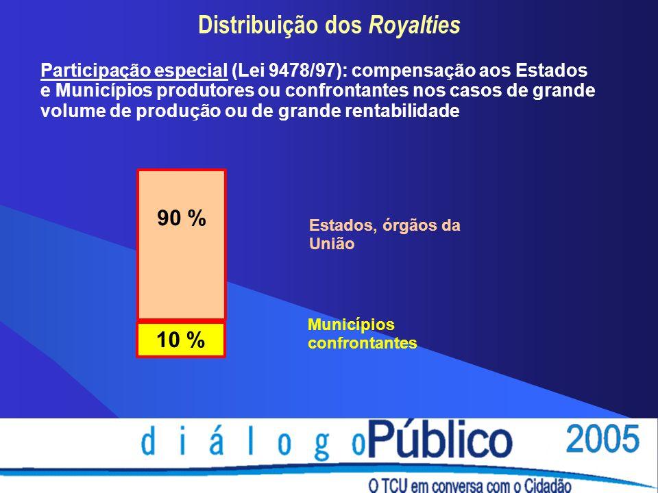 Distribuição dos Royalties Participação especial (Lei 9478/97): compensação aos Estados e Municípios produtores ou confrontantes nos casos de grande volume de produção ou de grande rentabilidade Municípios confrontantes 90 % Estados, órgãos da União 10 %
