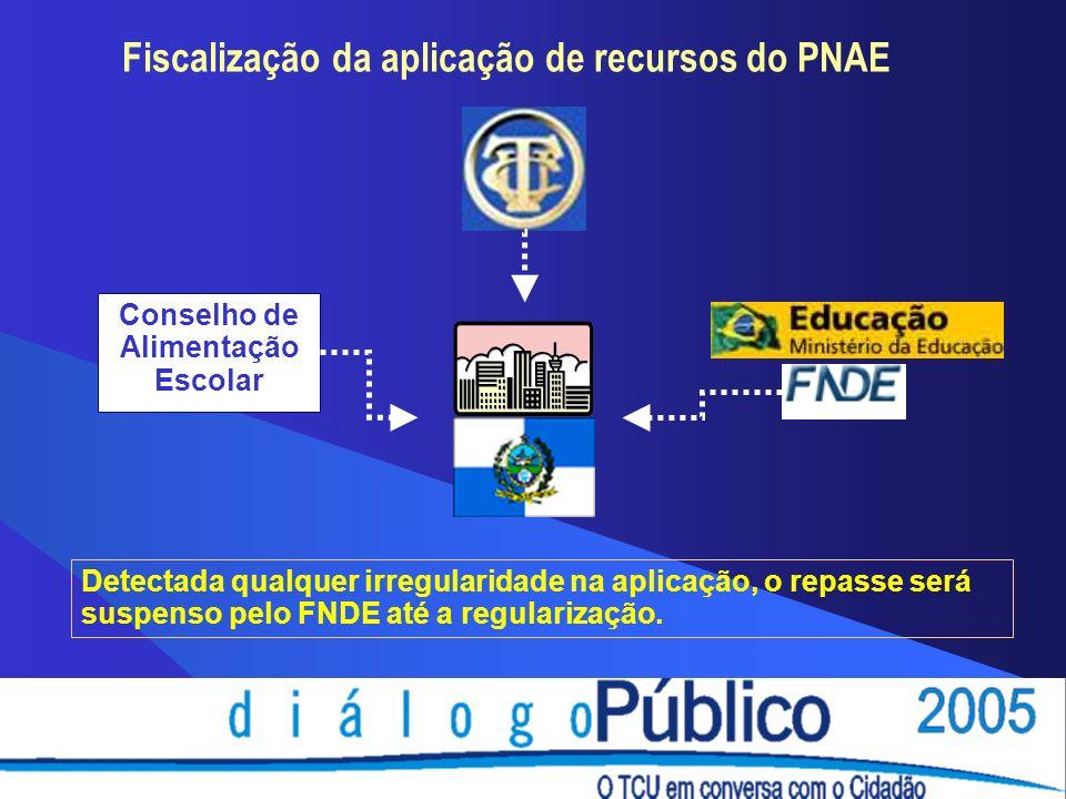 Fiscalização da aplicação de recursos do PNAE Conselho de Alimentação Escolar Detectada qualquer irregularidade na aplicação, o repasse será suspenso pelo FNDE até a regularização.