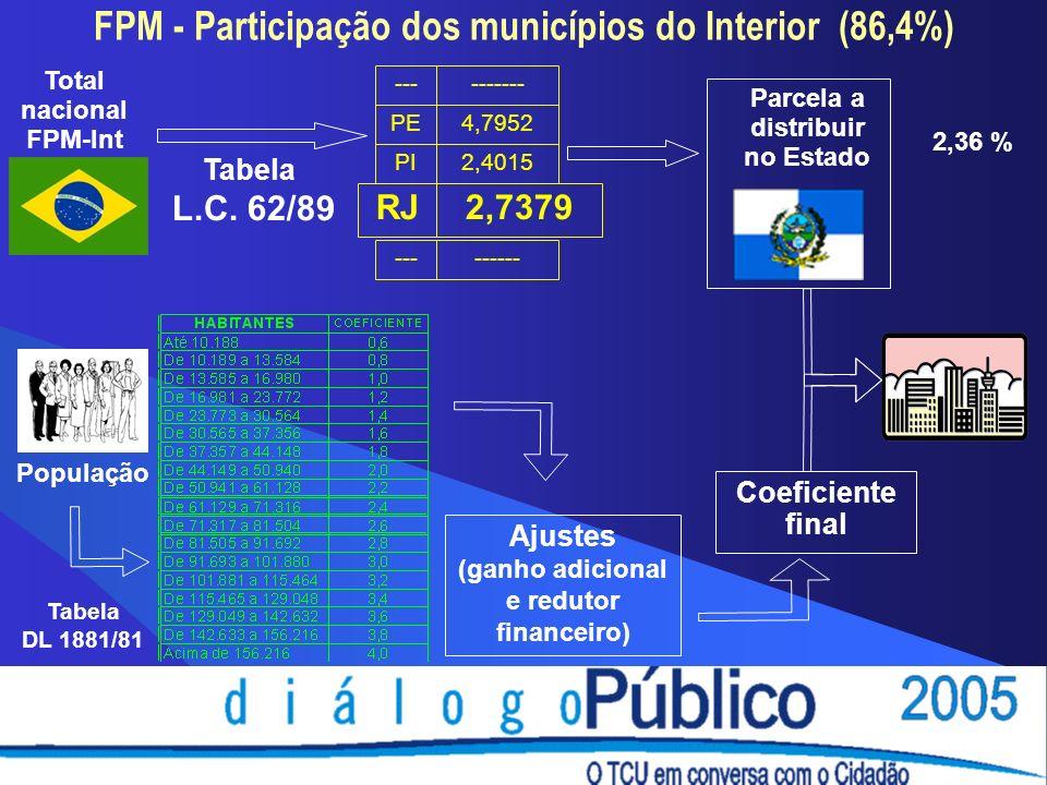 FPM - Participação dos municípios do Interior (86,4%) Total nacional FPM-Int PE4,7952 --- PI RJ --- ------- 2,4015 ------ 2,7379 Parcela a distribuir no Estado Tabela L.C.