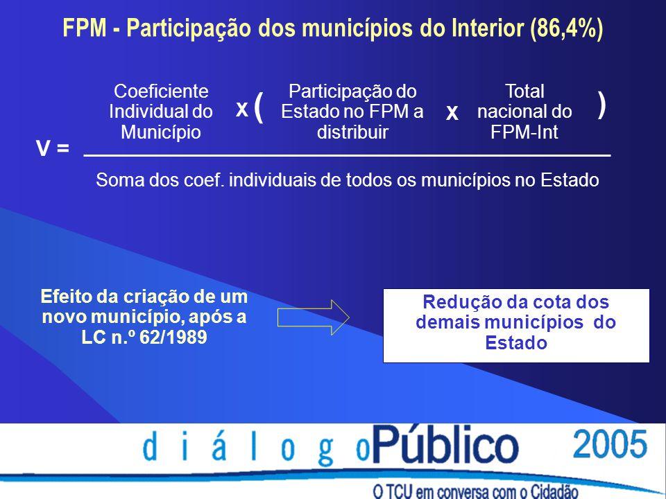 FPM - Participação dos municípios do Interior (86,4%) V = Efeito da criação de um novo município, após a LC n.º 62/1989 Coeficiente Individual do Município X ( Participação do Estado no FPM a distribuir X Total nacional do FPM-Int ) Soma dos coef.