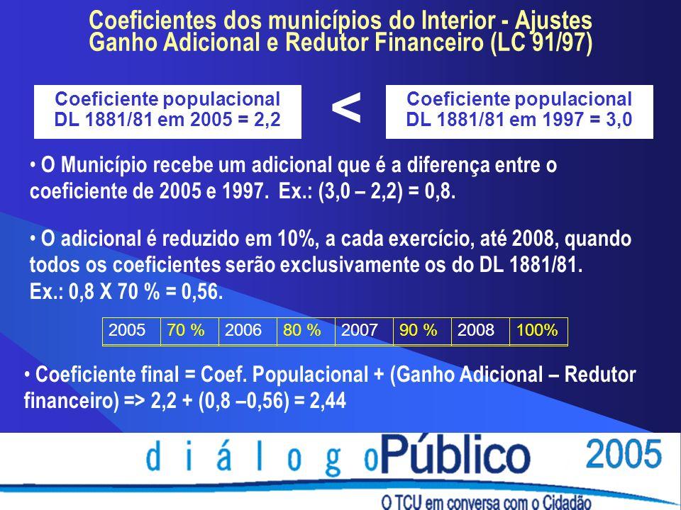 Coeficientes dos municípios do Interior - Ajustes Ganho Adicional e Redutor Financeiro (LC 91/97) Coeficiente populacional DL 1881/81 em 2005 = 2,2 Coeficiente populacional DL 1881/81 em 1997 = 3,0 < O Município recebe um adicional que é a diferença entre o coeficiente de 2005 e 1997.