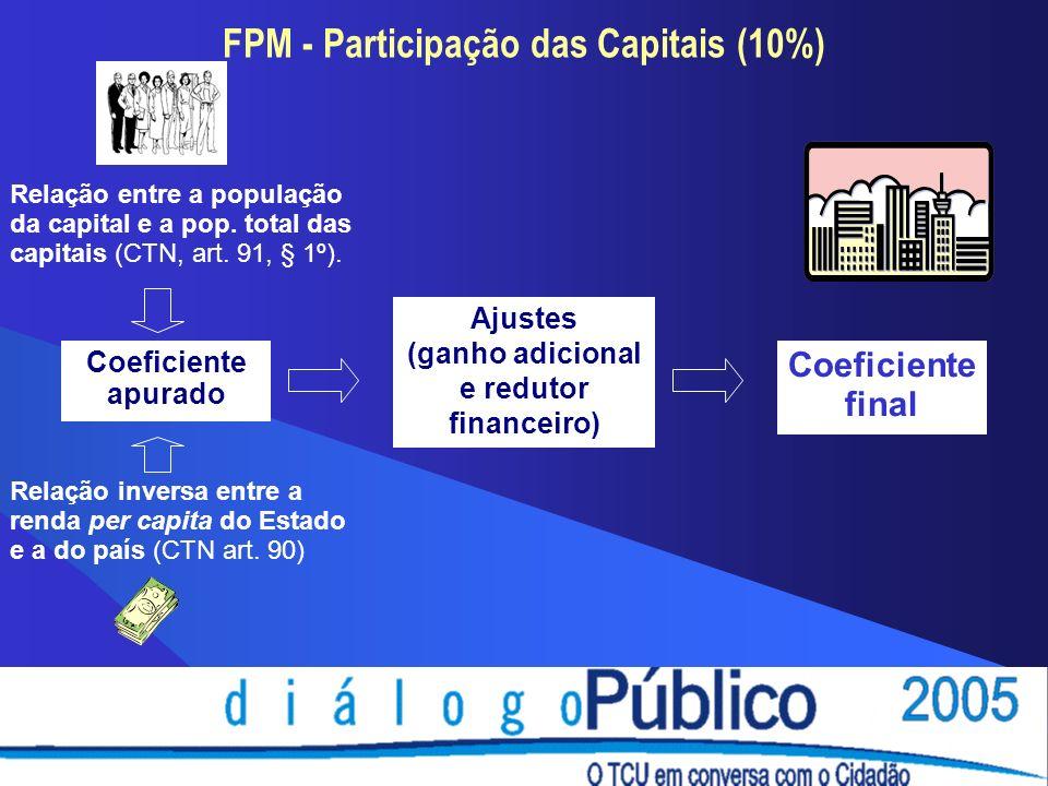 FPM - Participação das Capitais (10%) Coeficiente apurado Ajustes (ganho adicional e redutor financeiro) Coeficiente final Relação entre a população da capital e a pop.