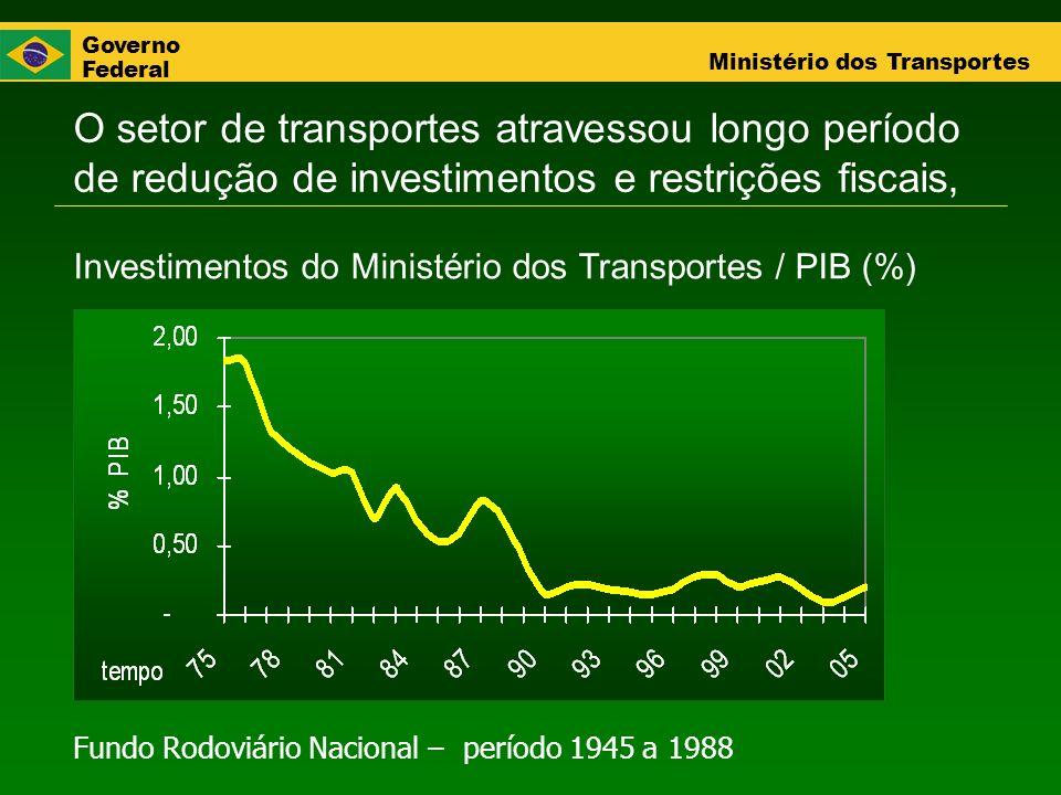 Governo Federal Ministério dos Transportes O setor de transportes atravessou longo período de redução de investimentos e restrições fiscais, Investime