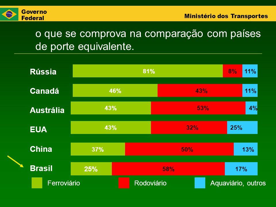 Governo Federal Ministério dos Transportes o que se comprova na comparação com países de porte equivalente. 13% 25% 4% 11% 81% 43%46% 53%43% 32%43% 50