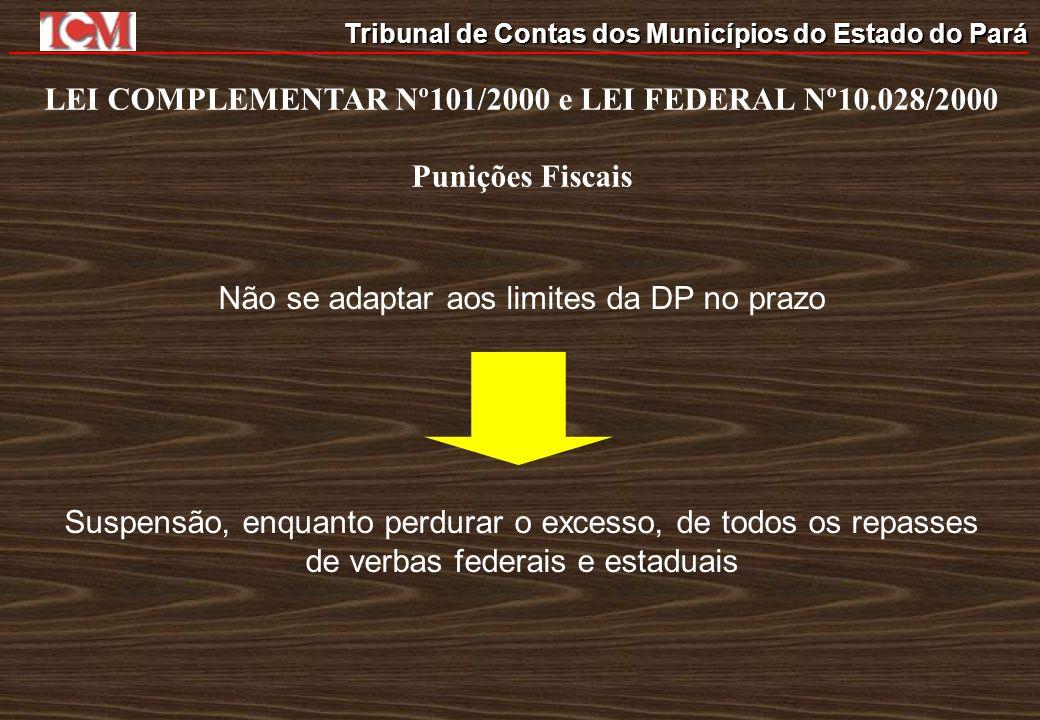 Tribunal de Contas dos Municípios do Estado do Pará LEI COMPLEMENTAR Nº101/2000 e LEI FEDERAL Nº10.028/2000 Punições Fiscais Não se adaptar aos limite