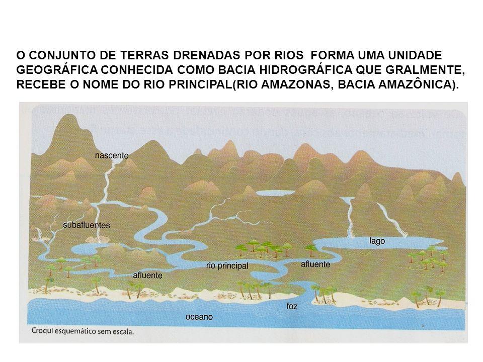 O CONJUNTO DE TERRAS DRENADAS POR RIOS FORMA UMA UNIDADE GEOGRÁFICA CONHECIDA COMO BACIA HIDROGRÁFICA QUE GRALMENTE, RECEBE O NOME DO RIO PRINCIPAL(RI