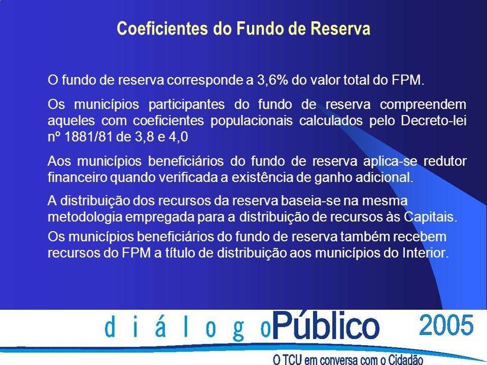 Coeficientes do Fundo de Reserva O fundo de reserva corresponde a 3,6% do valor total do FPM. Os municípios participantes do fundo de reserva compreen
