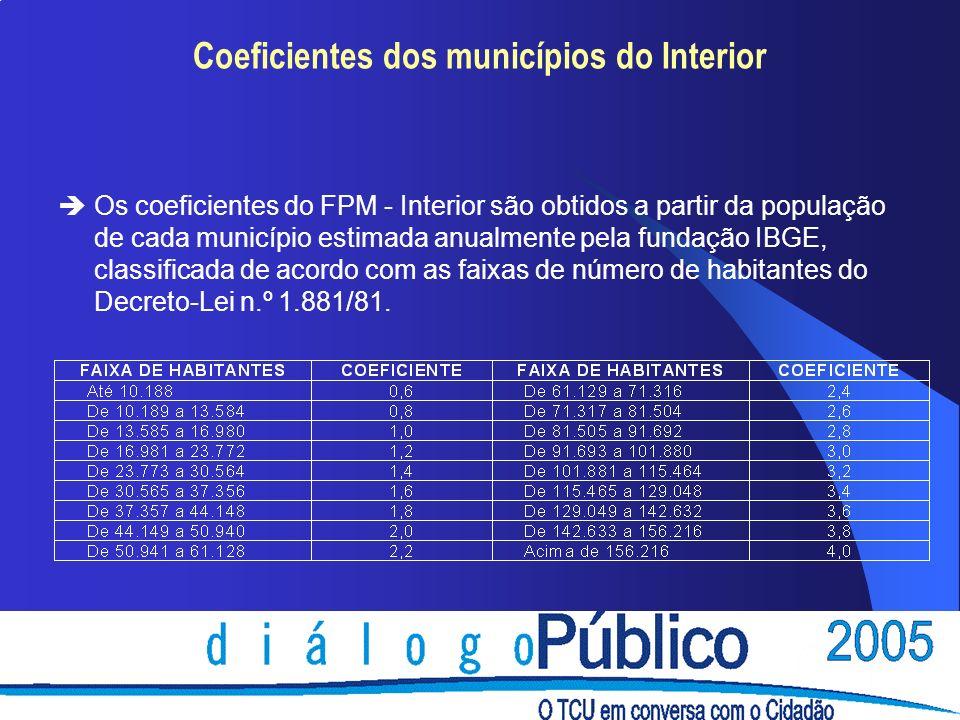 Coeficientes dos municípios do Interior èOs coeficientes do FPM - Interior são obtidos a partir da população de cada município estimada anualmente pel