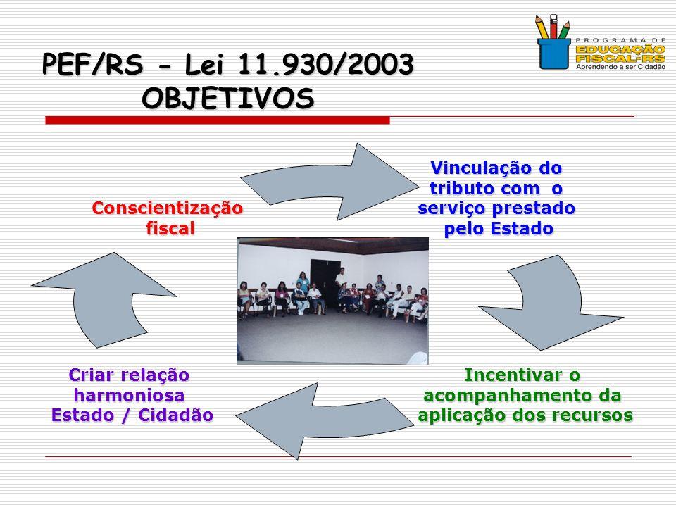 PEF/RS - Lei 11.930/2003 OBJETIVOS Vinculação do tributo com o serviço prestado pelo Estado Incentivar o acompanhamento da aplicação dos recursos Criar relação harmoniosa Estado / Cidadão Conscientizaçãofiscal