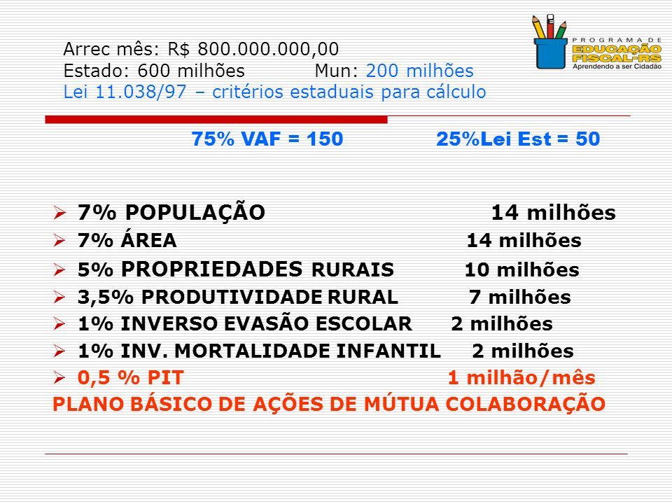 Arrec mês: R$ 800.000.000,00 Estado: 600 milhões Mun: 200 milhões Lei 11.038/97 – critérios estaduais para cálculo 7% POPULAÇÃO 14 milhões 7% ÁREA 14 milhões 5% PROPRIEDADES RURAIS 10 milhões 3,5% PRODUTIVIDADE RURAL 7 milhões 1% INVERSO EVASÃO ESCOLAR 2 milhões 1% INV.