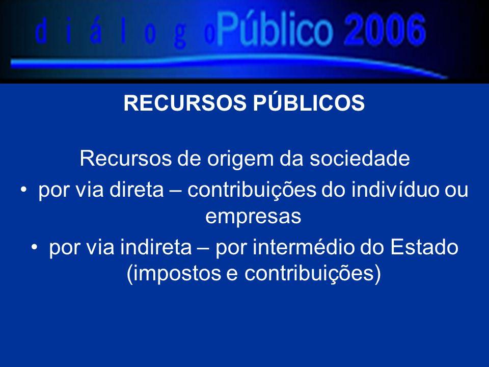 RECURSOS PÚBLICOS Recursos de origem da sociedade por via direta – contribuições do indivíduo ou empresas por via indireta – por intermédio do Estado