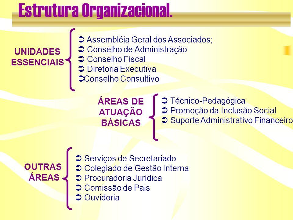 UNIDADES ESSENCIAIS Assembléia Geral dos Associados; Conselho de Administração Conselho Fiscal Diretoria Executiva Ü Conselho Consultivo ÁREAS DE ATUA
