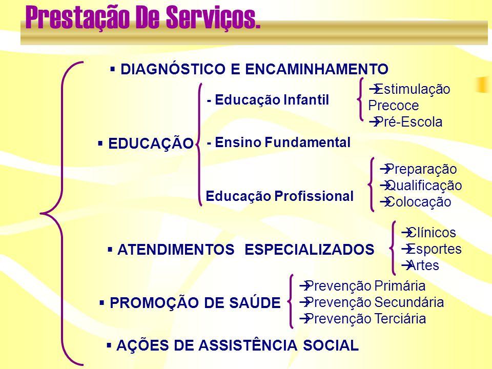 Estimulação Precoce Pré-Escola EDUCAÇÃO PROMOÇÃO DE SAÚDE ATENDIMENTOS ESPECIALIZADOS AÇÕES DE ASSISTÊNCIA SOCIAL - Educação Infantil - Ensino Fundame