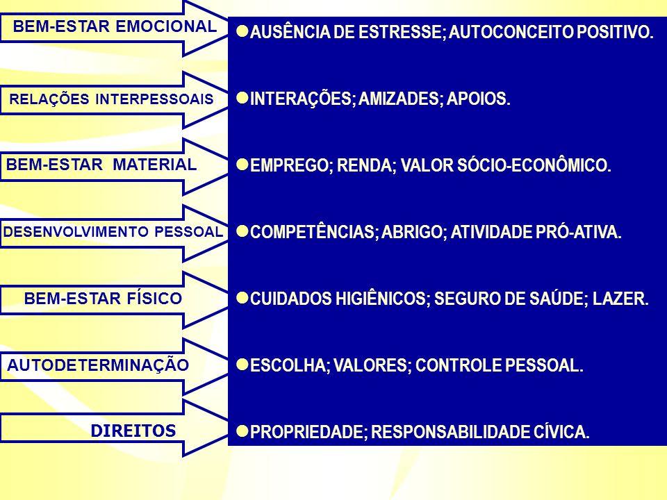 BEM-ESTAR EMOCIONAL RELAÇÕES INTERPESSOAIS BEM-ESTAR MATERIAL DESENVOLVIMENTO PESSOAL BEM-ESTAR FÍSICO AUTODETERMINAÇÃO DIREITOS l AUSÊNCIA DE ESTRESS
