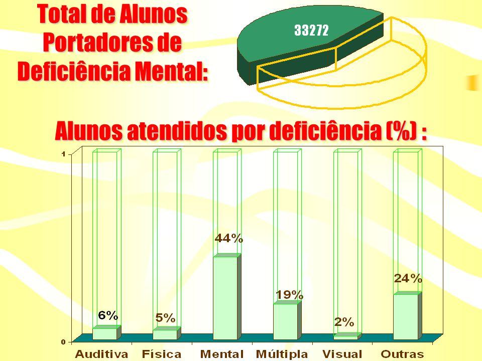 Total de Alunos Portadores de Deficiência Mental: Alunos atendidos por deficiência (%) :