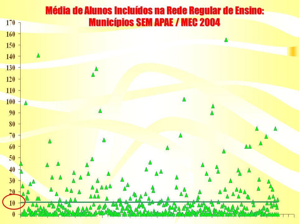 Média de Alunos Incluídos na Rede Regular de Ensino: Municípios COM APAE (exceto BH e Betim) / MEC 2004