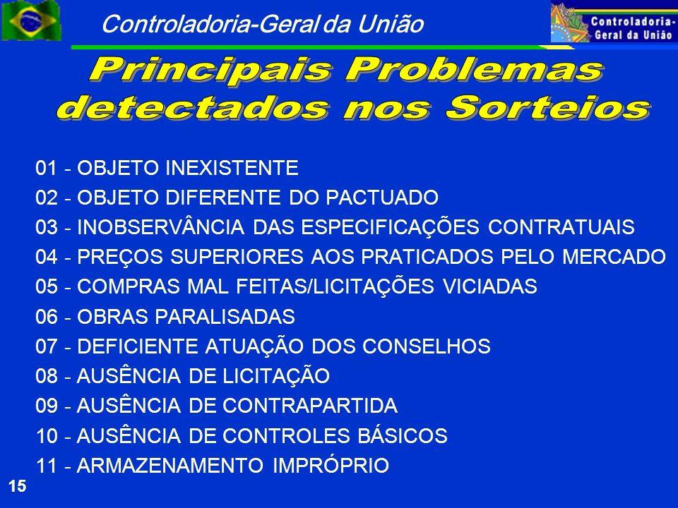 Controladoria-Geral da União 15 01 - OBJETO INEXISTENTE 02 - OBJETO DIFERENTE DO PACTUADO 03 - INOBSERVÂNCIA DAS ESPECIFICAÇÕES CONTRATUAIS 04 - PREÇOS SUPERIORES AOS PRATICADOS PELO MERCADO 05 - COMPRAS MAL FEITAS/LICITAÇÕES VICIADAS 06 - OBRAS PARALISADAS 07 - DEFICIENTE ATUAÇÃO DOS CONSELHOS 08 - AUSÊNCIA DE LICITAÇÃO 09 - AUSÊNCIA DE CONTRAPARTIDA 10 - AUSÊNCIA DE CONTROLES BÁSICOS 11 - ARMAZENAMENTO IMPRÓPRIO