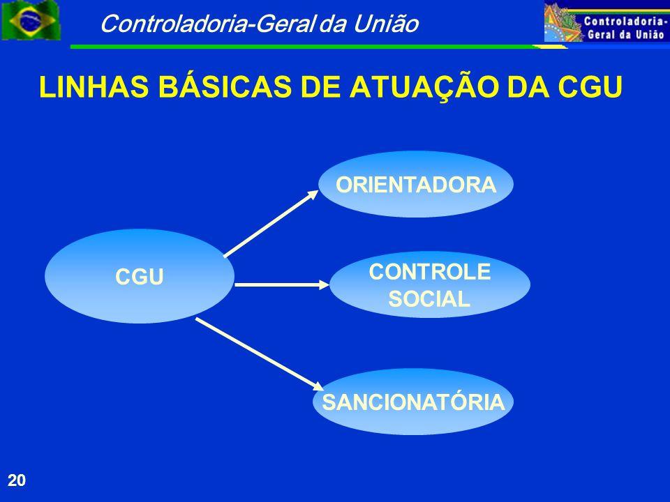 Controladoria-Geral da União 20 LINHAS BÁSICAS DE ATUAÇÃO DA CGU CGU ORIENTADORA CONTROLE SOCIAL SANCIONATÓRIA