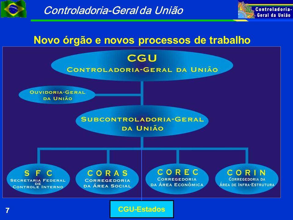 Controladoria-Geral da União 7 Novo órgão e novos processos de trabalho CGU-Estados